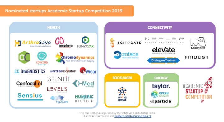 Nominated Startups ASC